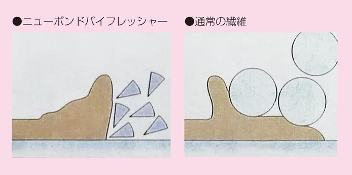 ニューボンドバイフレッシャーの繊維