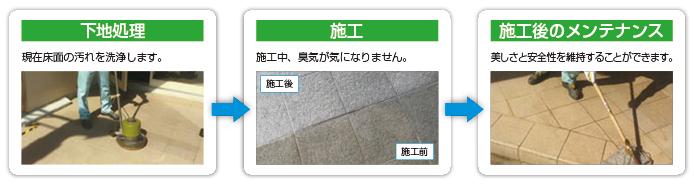 床面施工の流れ