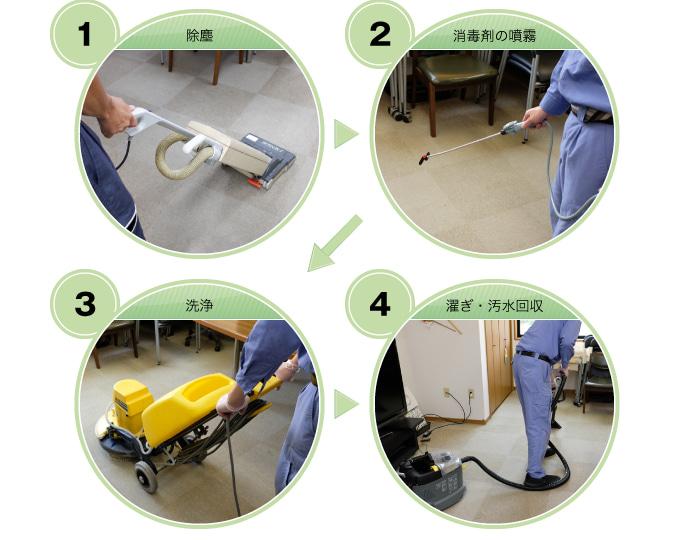 床の清掃・消毒の工程